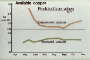 view Graph of copper availabilities (for sheep)
