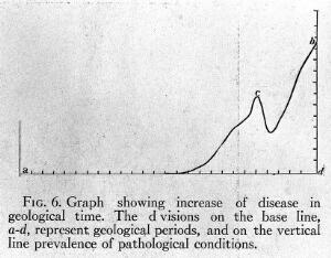 view Graph showing increase of disease in geological time.