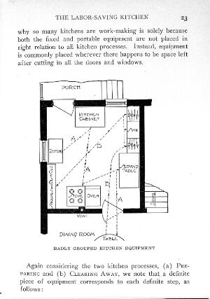 "view ""Household engineering"", C. Frederick"