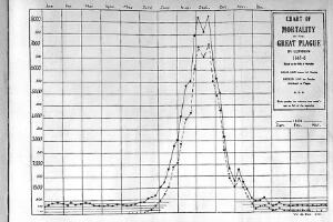 view Chart of Mortality, Great Plague in London
