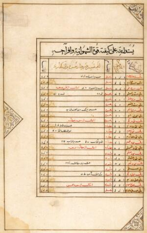 """view Page from 'The book of birth of Iskandar"""""""