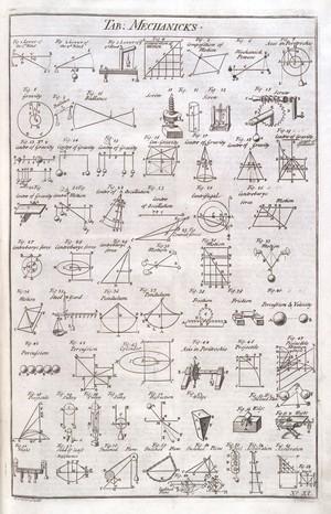 view 'Mechanicks' table from Chambers' 'Cyclopaedia'