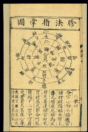 view Diagnostic chart: body as microcosm, Chinese woodcut