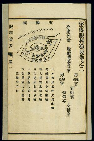 view Chinese woodcut: The five spheres (wu lun) of the eye