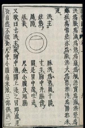view Chinese/Japanese Pulse Image chart: Surging Pulse (hongmai)