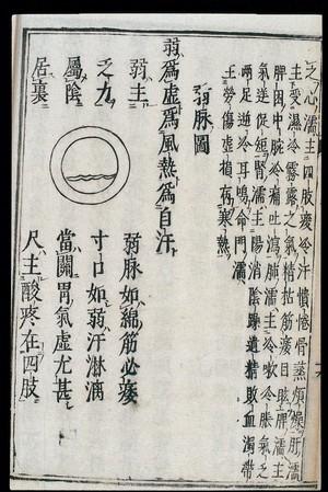 view Chinese/Japanese Pulse Image chart: Weak Pulse (ruomai)