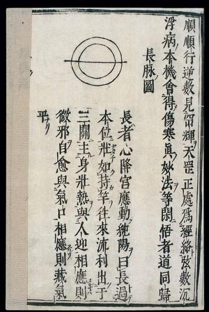 view Chinese/Japanese Pulse Image chart: Long Pulse (changmai)