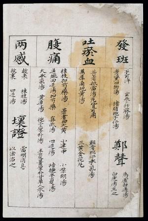 view C14 Chinese medication chart: Rashes etc.