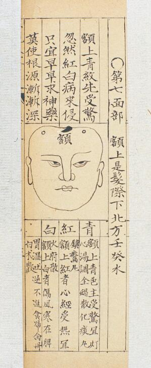 view Qing Chinese paediatric face diagnosis chart