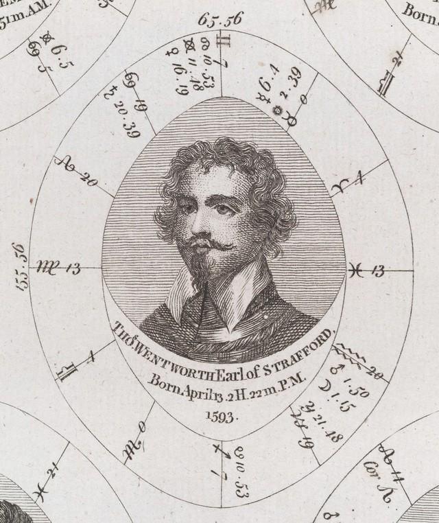 Astrological birth chart for Earl of Strafford