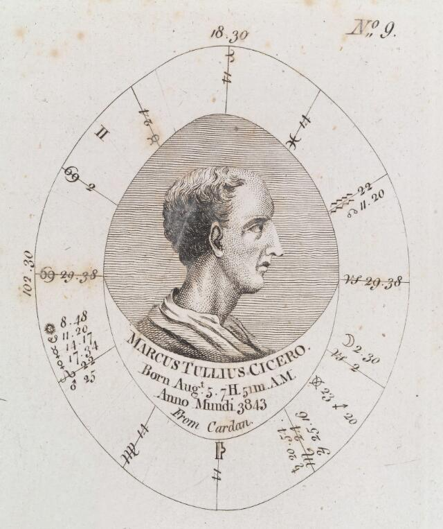 Astrological birth chart for Cicero