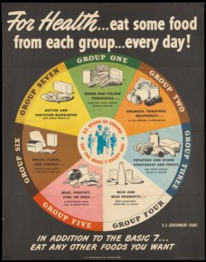 view A wheel-chart (pie-chart), the seven sectors of which show seven different types of food which need to be combined in a balanced diet. Colour lithograph, 1943.