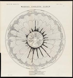 view Madras Cholera Clock