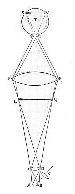 Opticsdissection