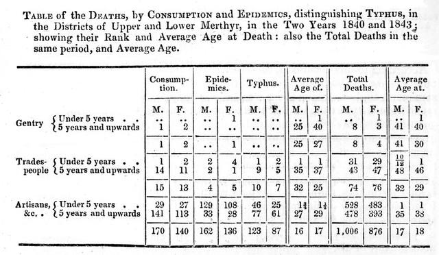 Deaths in district of Merthyr Tydvil, 1840 and 1843