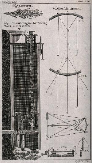 view A mine: cross-section of a machine for extracting water from the pit and three optical diagrams. Etching by T. Jefferys.