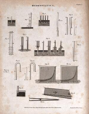 view Hydraulics: diagrams of water pressure and capillary action. Engraving by W. Lowry, 1806.
