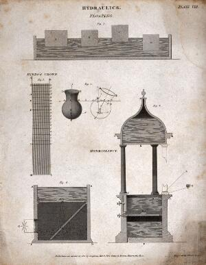 view Hydraulics: diagrams illustrating displacement, diffration and lensing. Engraving by W. Lowry, 1811.