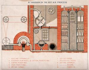 view Industry: a hot-air drying apparatus. Coloured process print.