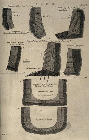view Civil engineering: sections of various dock walls. Engraving, c.1861.