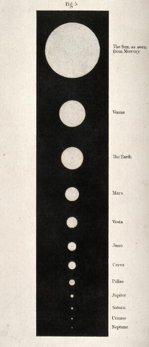 view Astronomy: a diagram of the sun, as seen from other planets. Engraving.