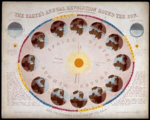 view Astronomy: a diagram of the Earth's passage around the Sun in a solar year. Coloured engraving by J. Emslie, 1851, after himself.