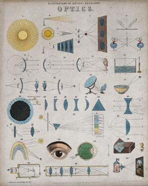 view Optics: optical phenomena. Coloured engraving by J. Emslie, 1850, after himself.