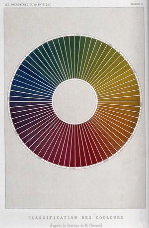 view Optics: a colour-circle, after M. E. Chevreul. Coloured process print by R.H. Digeon, ca. 1868.