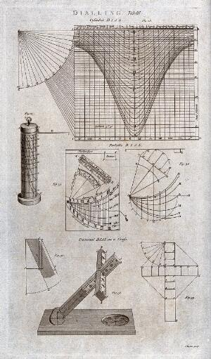 view Diagrams for setting-out sundials. Engraving by J. Taylor.