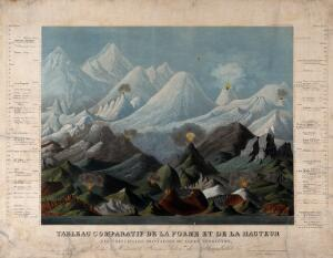 view Geology: comparative shapes and heights of mountains. Coloured aquatint by A. Tardieu after L. Brugiere.