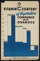 view A histogram comparing the vitamin C content of various foods. Colour lithograph.
