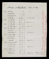 view Analysis of Bad Debts 1879 - 1889